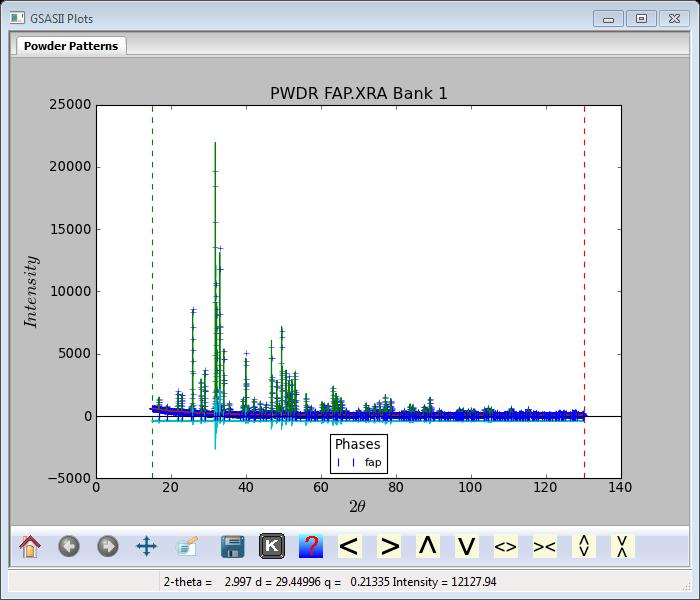 Fitting laboratory X-ray powder data for fluoroapatite